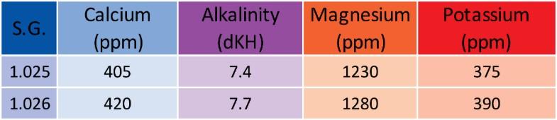 Quantum SPS Macro Probiotic Salt 1